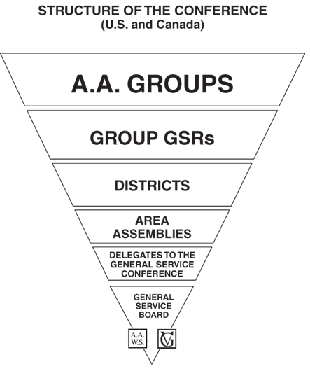 Structure of the AA Conference